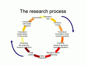 Methodology interview thesis